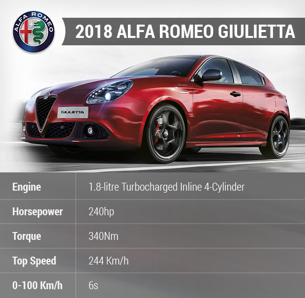 Small Hatchback Turbo Cars: Sell Your Car In 30min.2018 Alfa Romeo