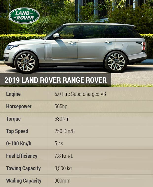 Sell Your Car In 30min.2019 Land Rover