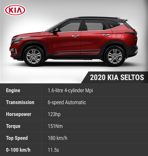 Sellanycar Com Sell Your Car In 30min 2020 Kia Seltos Affordable Sub Compact Suv With Impressive Capabilities Sellanycar Com Sell Your Car In 30min