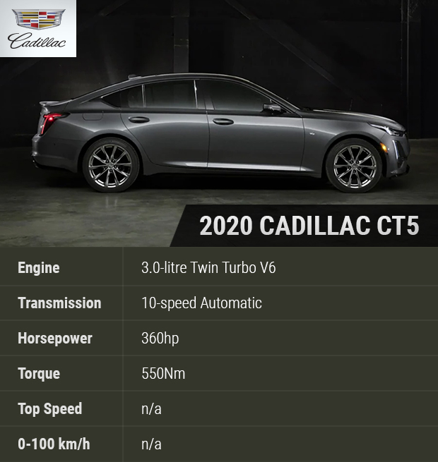 Sell Your Car In 30min.2020 Cadillac CT5